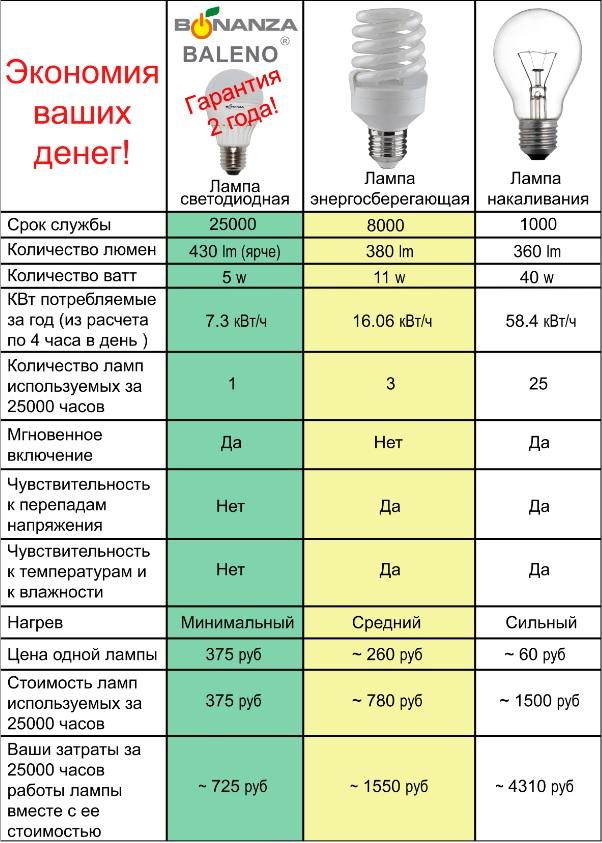 сравнение ламп их характеристик и цен